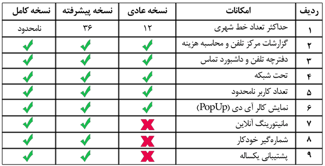 جدول مقایسه انواع ثبت مکالمات و محاسبه گر سانترال